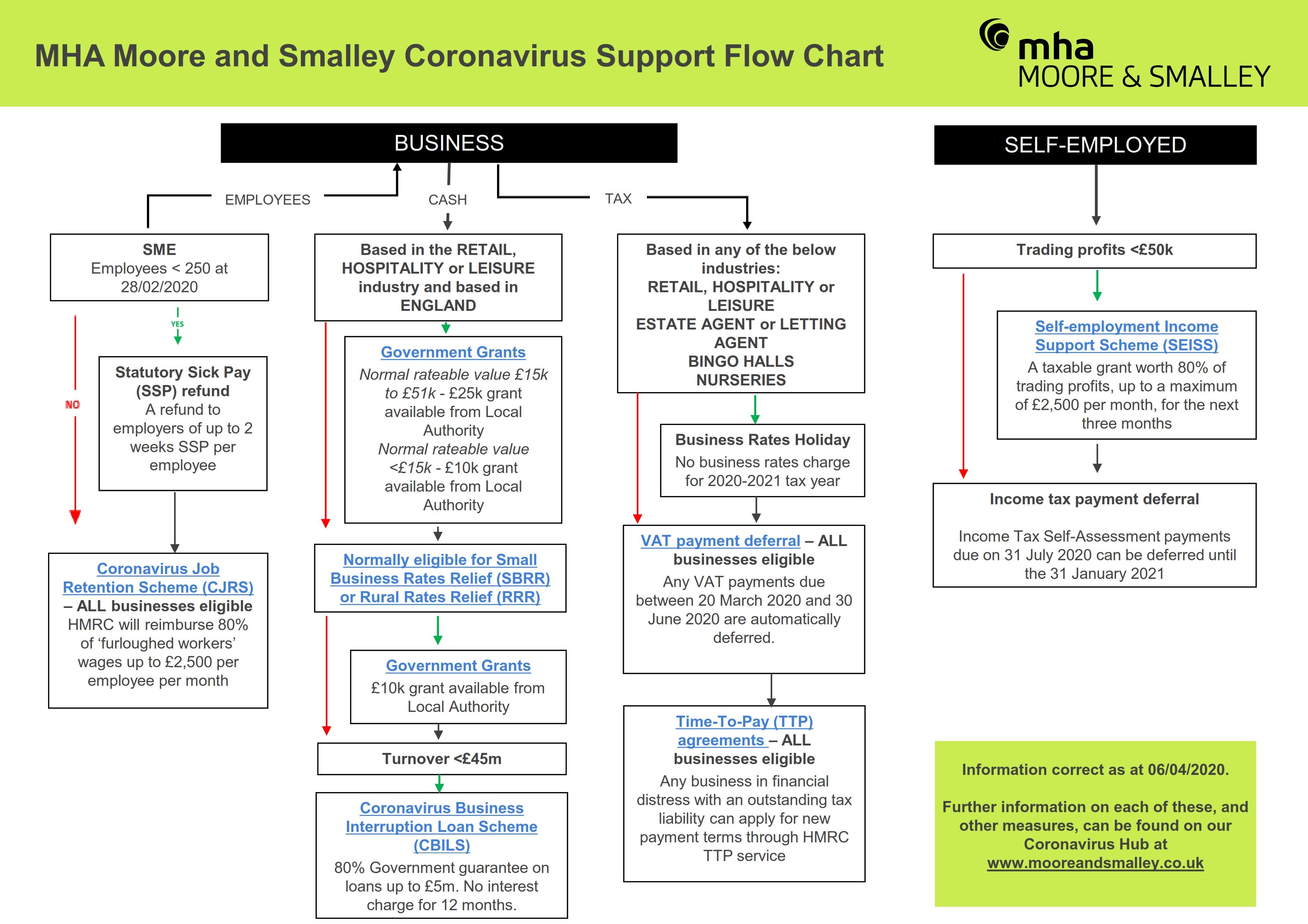 Coronavirus Support Flow Chart