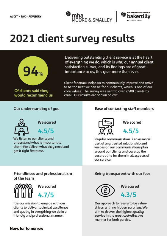 2021 Client Satisfaction Survey: The results