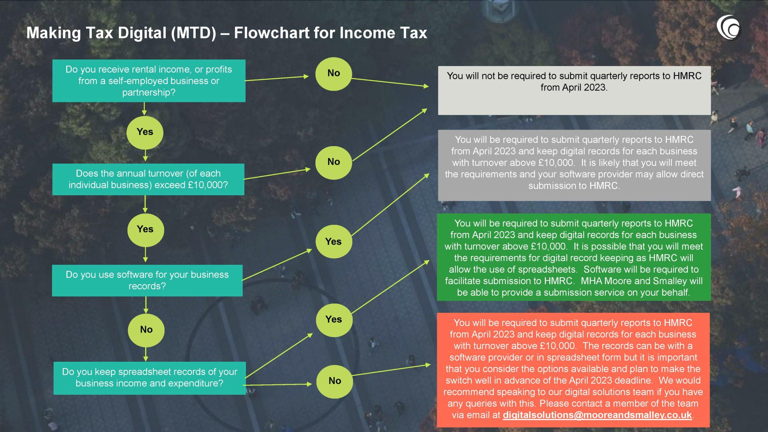Making Tax Digital Flowchart – Income Tax